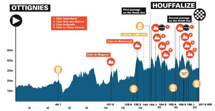 6e étape - Profil - Benelux Tour 2021