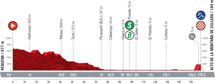 6e étape - Profil - Tour d'Espagne Vuelta 2021
