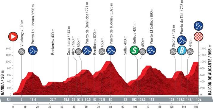 7e étape - Profil - Tour d'Espagne Vuelta 2021