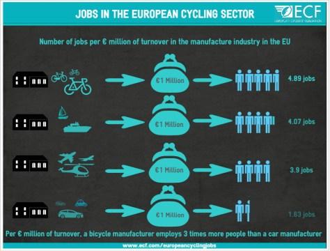 JobsintheEuropeancyclingsector (bi & othe modes)