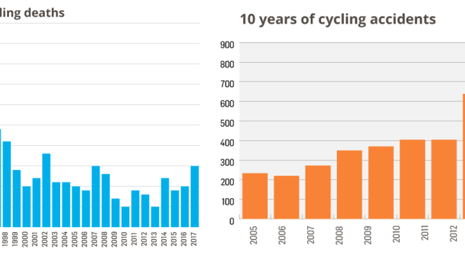 Irish cycling accidents: a graphical guide