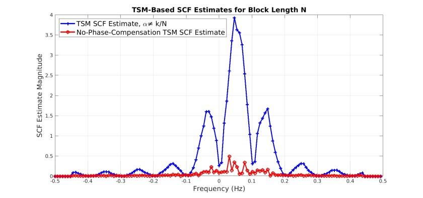 tsm_and_incorrect_tsm_alpha_0.1