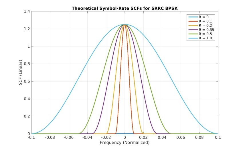 theory_srrc_bpsk_scfs