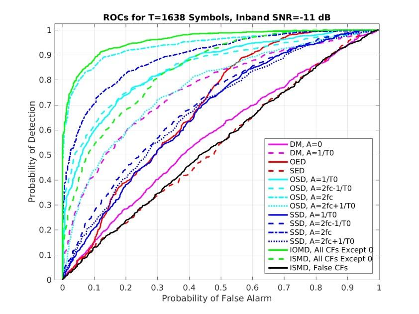 roc_results.loop.allvariable.1638_sym_-11_dB