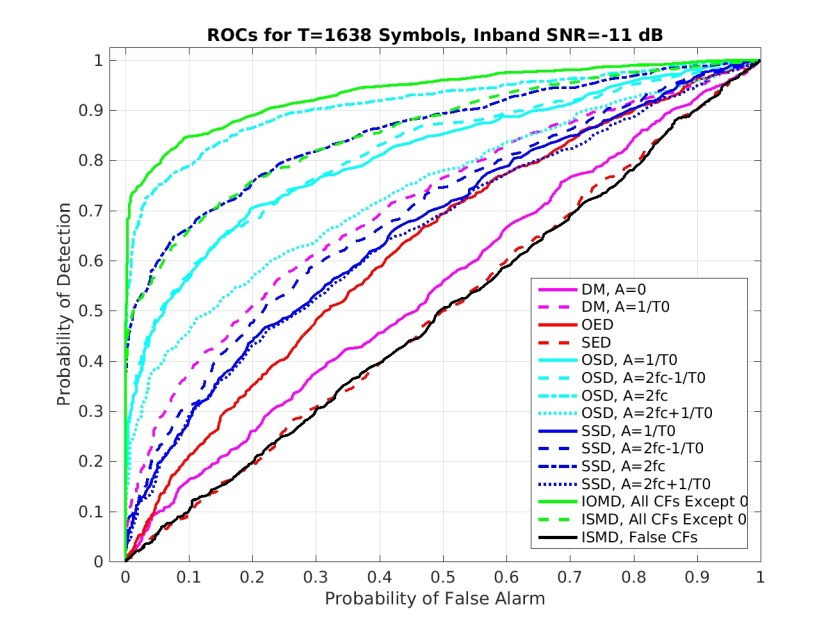 roc_results.loop.allvariable_whiten.1638_sym_-11_dB