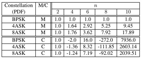 Cyclostationarity of Digital QAM and PSK – Cyclostationary
