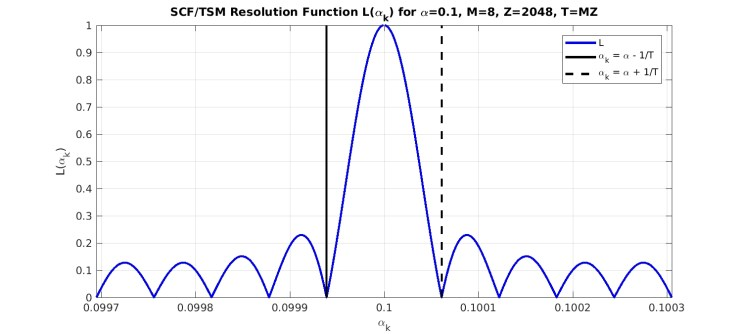 scf_tsm_resolution_function