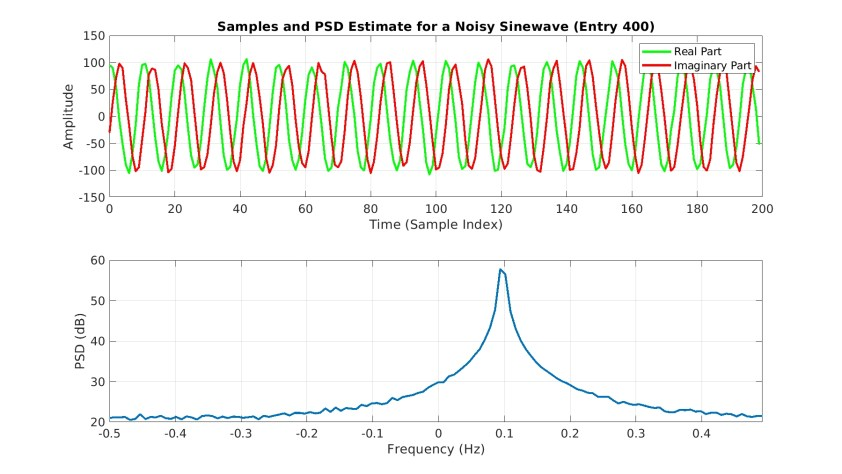 Can a Machine Learn a Power Spectrum Estimator? – Cyclostationary
