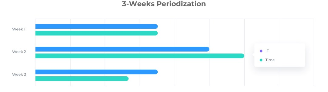 3-weeks periodization cycling