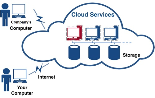cloud-diagram