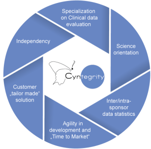 Why Cyntegrity - Your Partner in Risked Based Management