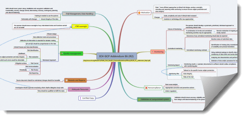 ICH GCP Addendum Mind Map