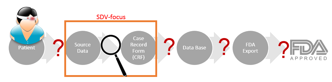 clinical data transformation path
