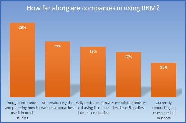 RBM Usage Status