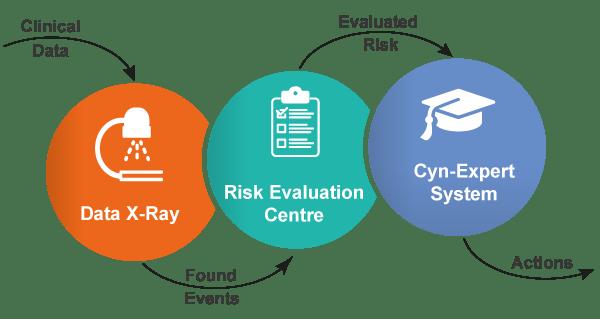 Clinical Risk Management Process