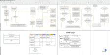 RBM Flow Chart Implementation Phase 2