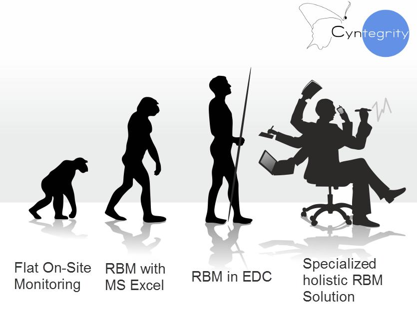 RBM Evolution Stages