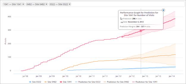 RBM Predictive Analytics
