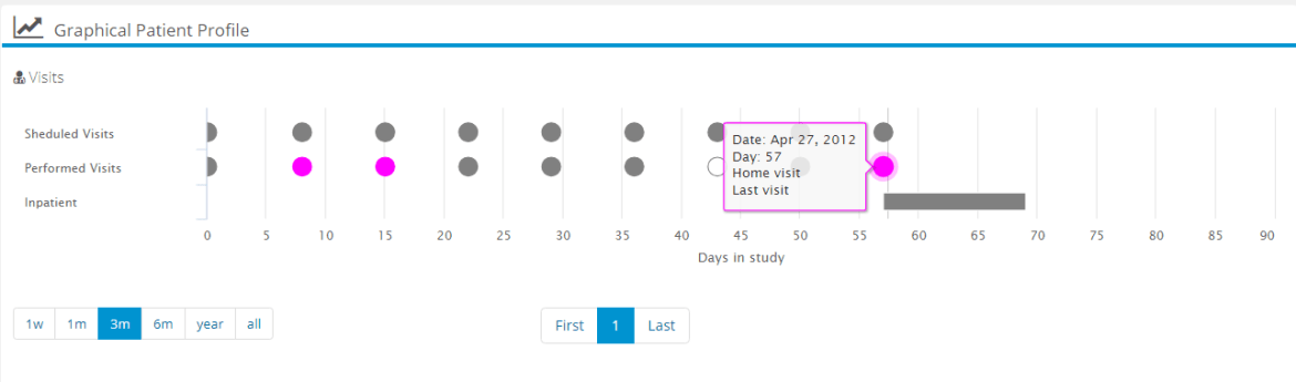 Patient Profiles Feature Screen