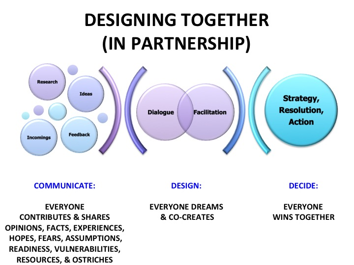 Partnership Design Graphic Revised