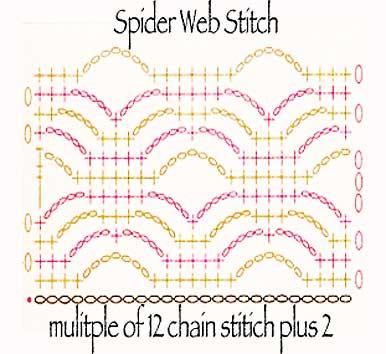 Spider Web Crochet Stitch Sampler Cynthia Banessa