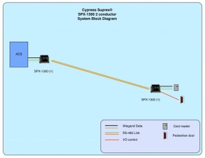 Product  SPX1300  Cypress Integration Solutions