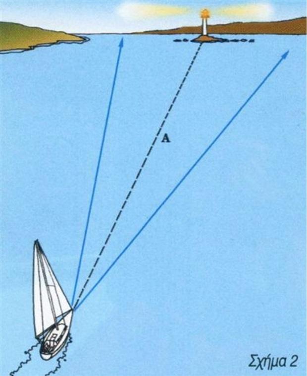 Χρήσιμες συμβουλές για την πρακτική ναυτιλία
