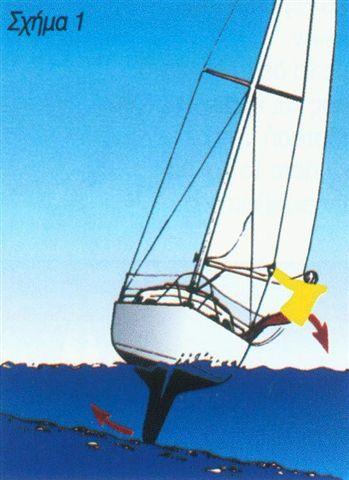 Προσάραξη στα ρηχά και αποκόλληση ιστιοφόρου σκάφους