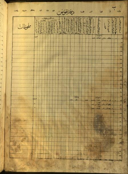 Ottoman soldiers taxation record