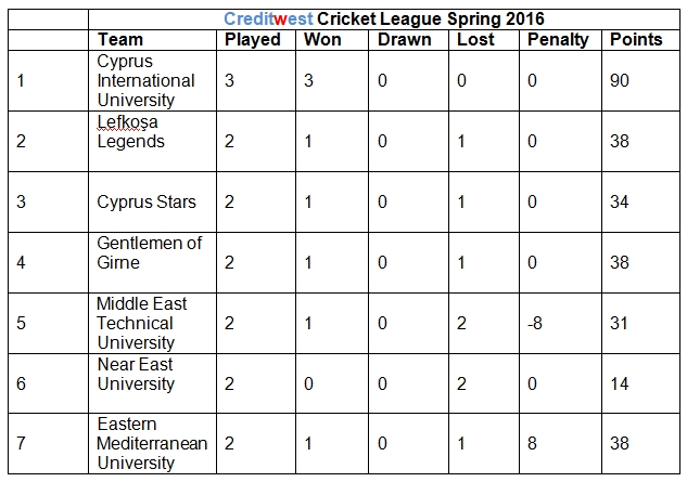 League results 27th March