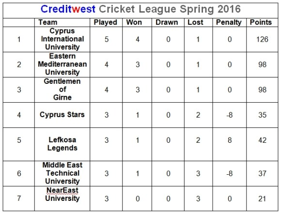 24th April Creditwest league results
