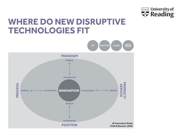 Where_do_new_disruptive_technologies_fit (1)