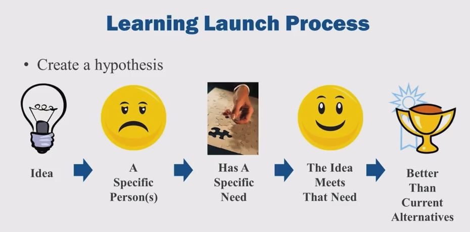 learning-launch-process