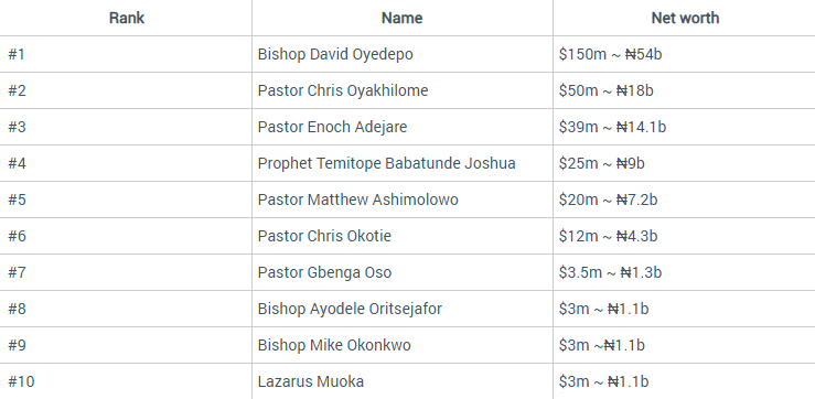 infographics of richest pastors in nigeria