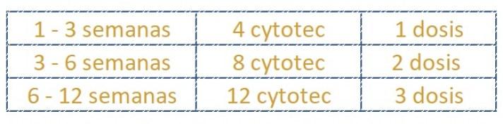 venta cytotec ecuador