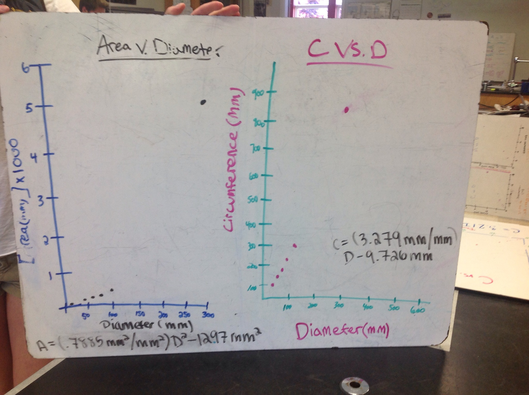Measuring And Determining The Relationship Between The Diameter Radius And Circumference Of