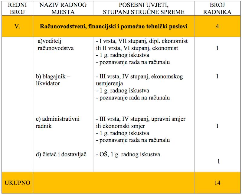 pravilnik unutarnjem ustroju i sistematizaciji poslova u Centru za socijalnu skrb Pakrac - tabela 3