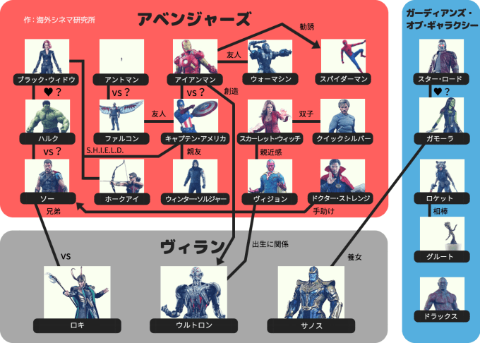 MCUアベンジャーズの相関図(全体)