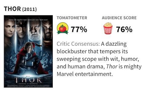 映画『マイティ・ソー』の評価・評判(Rotten Tomatoes)