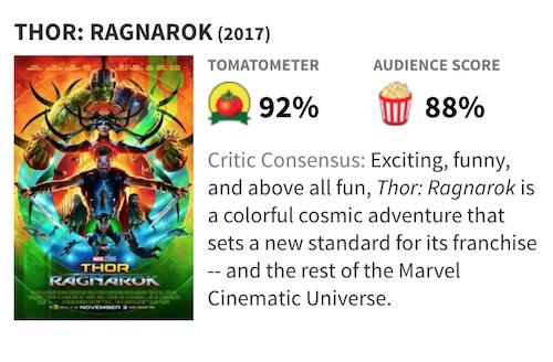 映画『マイティ・ソー/バトルロイヤル』の評価・評判(Rotten Tomatoes)