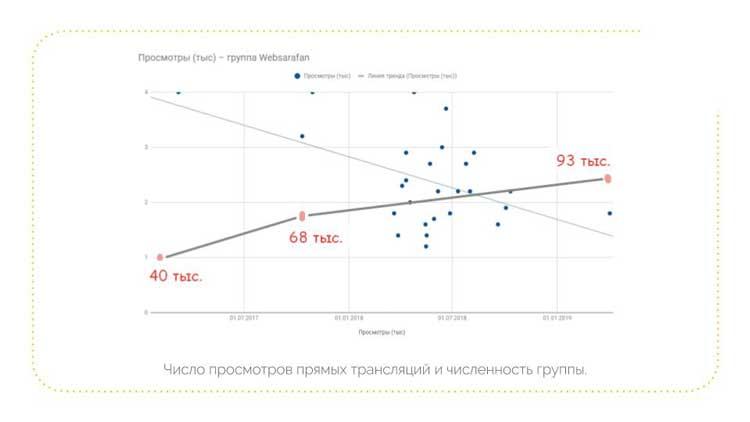 График просмотров и хронология прямых трансляций