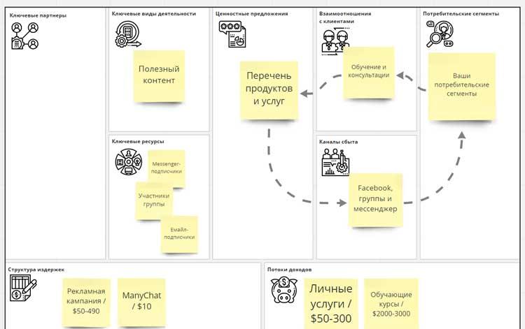 Усредненная бизнес-модель онлайн-курсов