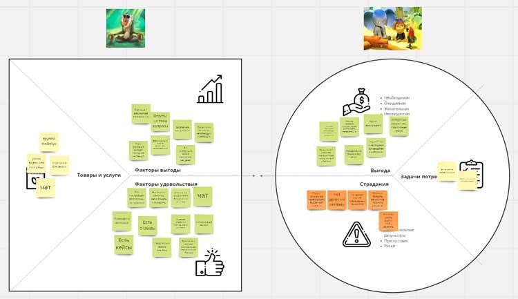 Пример совмещения ценностного предложения и профиля клиента. Формирование карты ценностей.