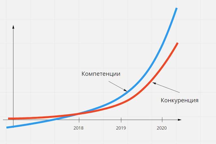 Период созревания образовательного рынка