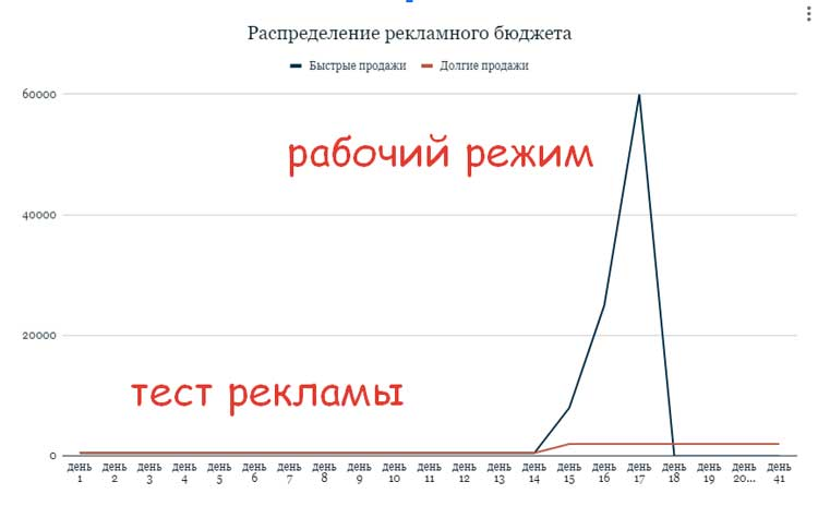 График расходов рекламного бюджета