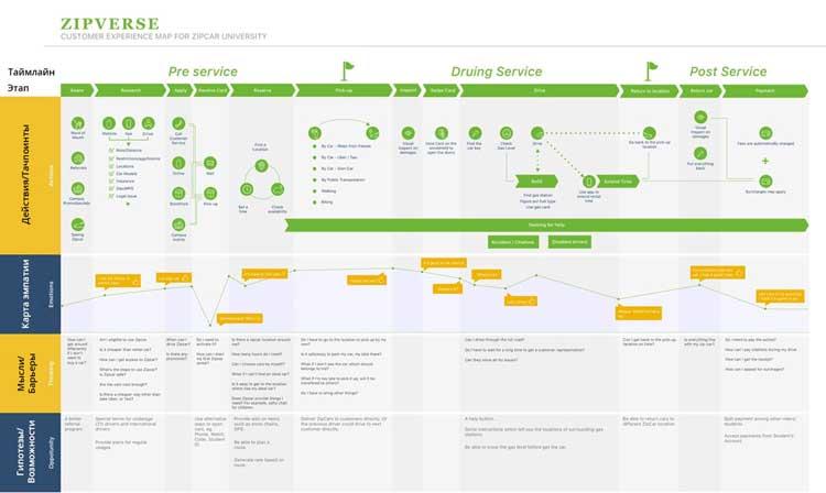 Сложный маркетинг, Сustomer Journey Map