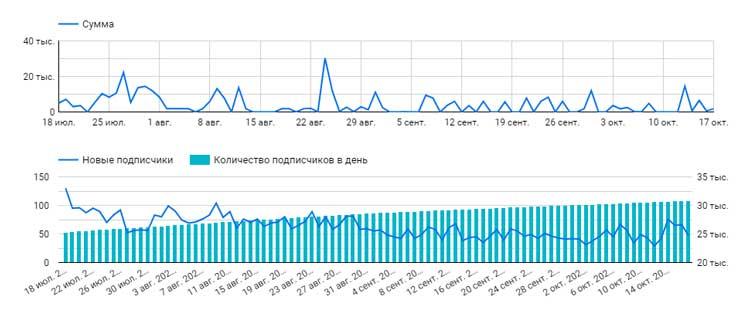 Корреляция между подписчиками и выручкой в Инстаграм