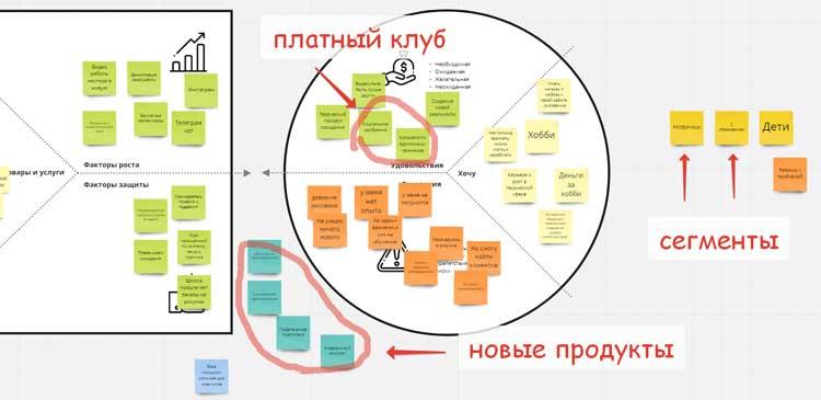 анализ клиентского профиля для кейса онлайн школы