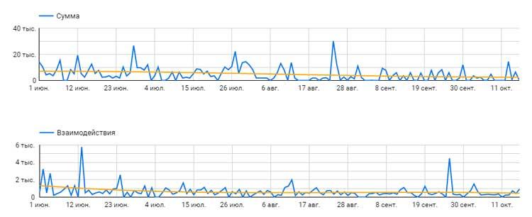 корреляция между активностью аудитории и выручкой