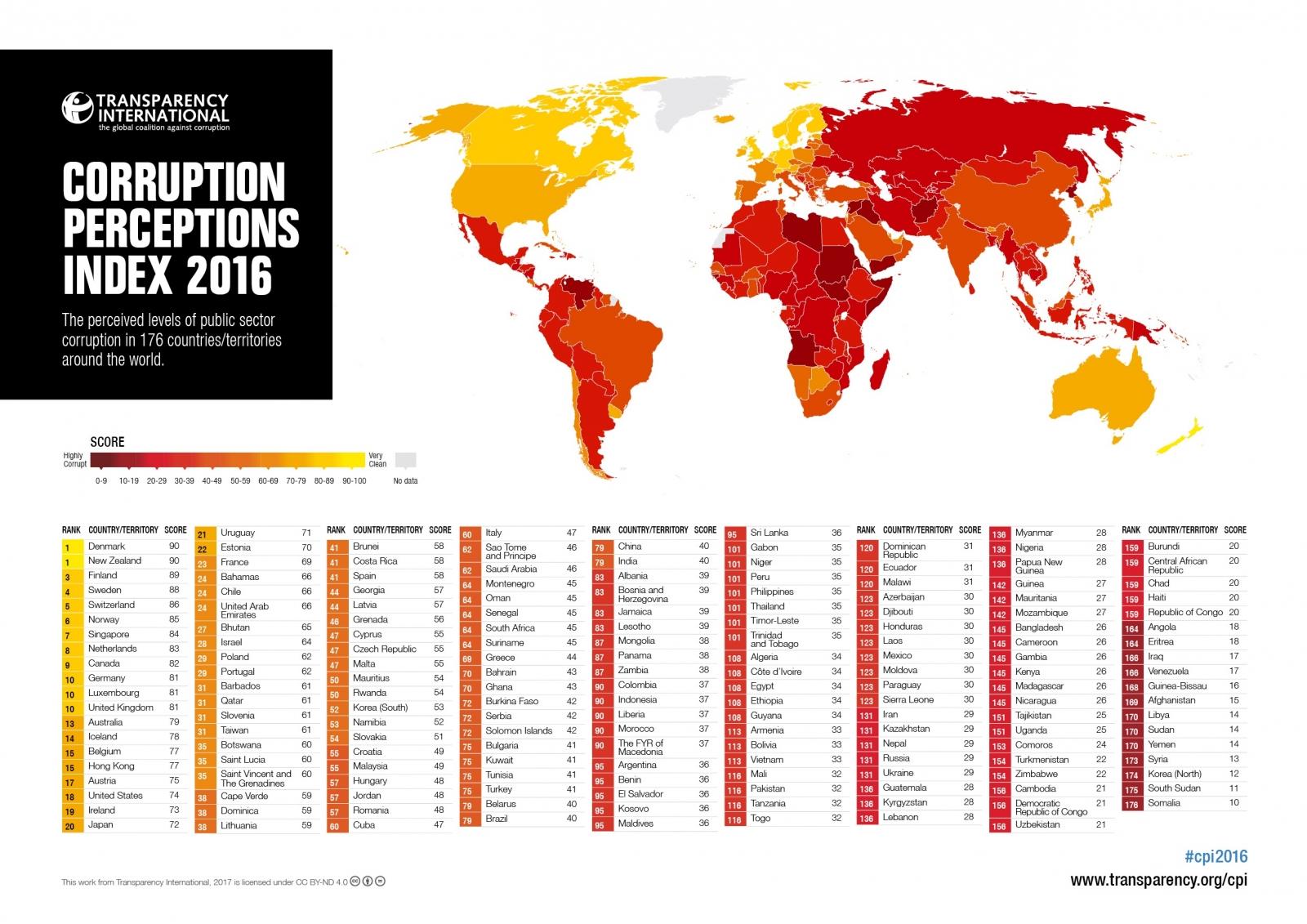Image result for corruption index 2016